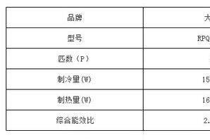 大金中央空调与三菱电机中央空调哪个好?谁更胜一筹-1